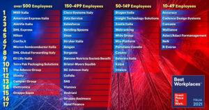Classifica Best Workplaces Italia 2021